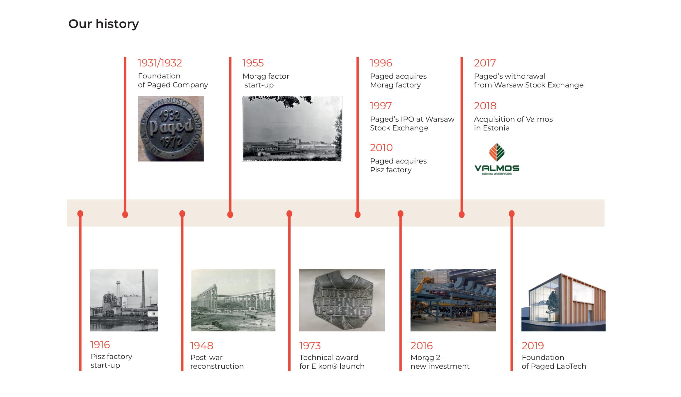 Our history timeline from catalogue